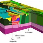 USGS Introduces New 3D Seismic Velocity Model for the San Francisco Bay Area