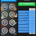 Telenav US Smartphone Survey – Android Users seek Style, iPhone users Buy Apps
