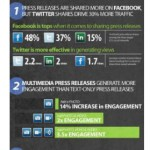 Press Releases Shared More on Facebook, But Twitter Drives 30 Percent More Views