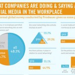 Considerations About Social Media Use In your Organization