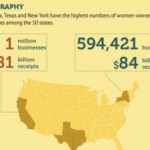 The Geography and Importance of Women as Employers in the USA