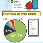 The smartphone, past, present and future Visualized