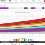 Brazilian state Open data visualization tool – DataViva