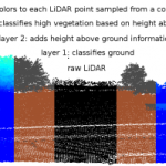 "rapidlasso puts lean yet plush ""LASlayers"" on LiDAR"