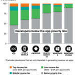 """60% of developers are below the """"app poverty line"""" earning less than $500 per app per month"""