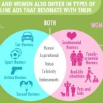 Infographic – Men and Women use their mobiles and social media differently