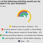 Businesses and Social Media – Most Fail to Plan