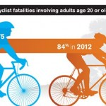 Bicyclist Fatalities a Growing Problem for Key Groups
