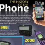 Infographic – The History of the iPhone