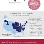 Infographic – Manufacturing in America (Maps and figures)