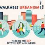 Infographic – Walkable Urbanism on the Rise