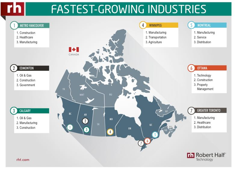 Fastest Growing Industries, Canada - Credit: Robert Half