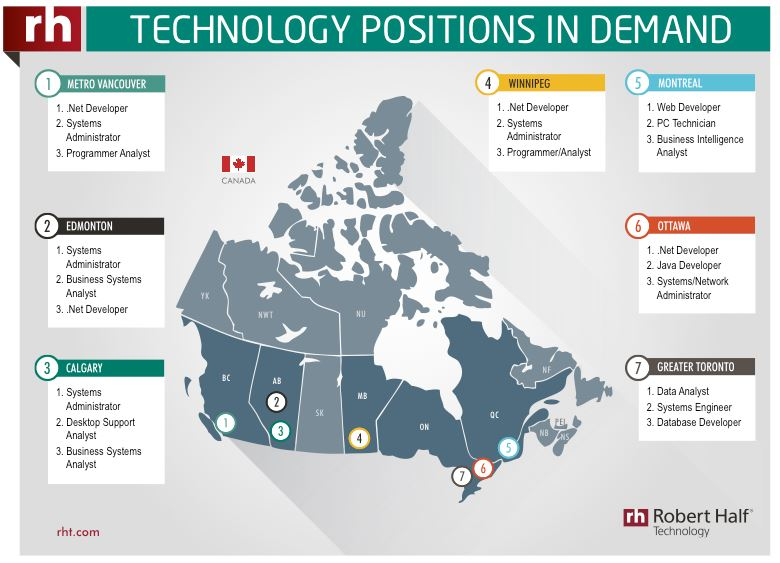 Technology positions in demand, Canada - Credit: Robert Half