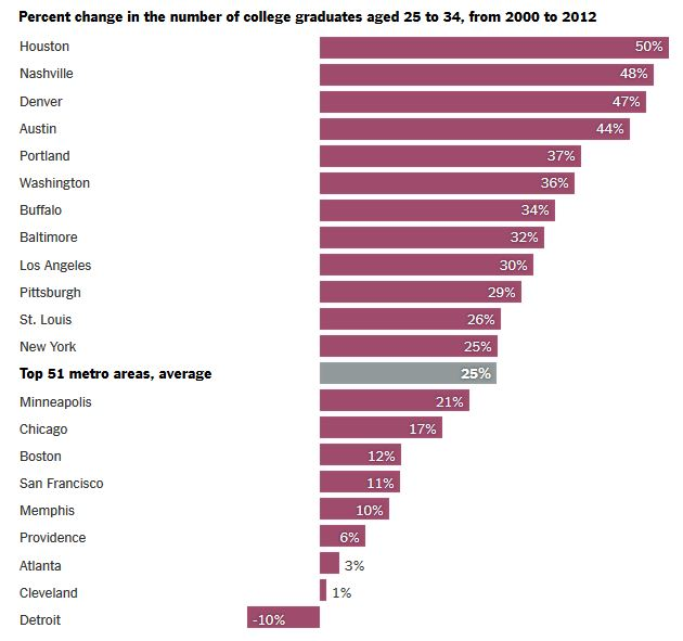 Where College grads are going