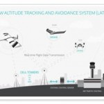 PrecisionHawk Announces Low Altitude Tracking and Avoidance System