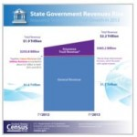 State Government Revenues Exceed Expenditures in 2013, Census Bureau Reports