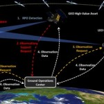 Orbit Logic Awarded Air Force Space Superiority Contract Extension