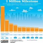 Census News – Ten U.S. Cities Now Have 1 Million People or More