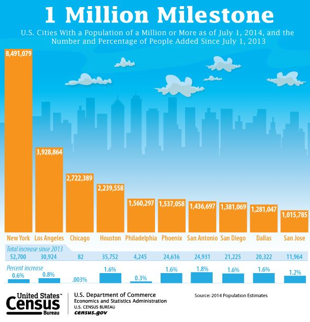 Census News - Ten U.S. Cities Now Have 1 Million People or More