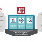 Advance Acquires 1010data for $500 Million