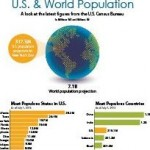 Census Bureau Infographic: World Statistics Day 2015