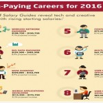 8 High Tech Roles Expected To See Sizable Salary Gains In 2016