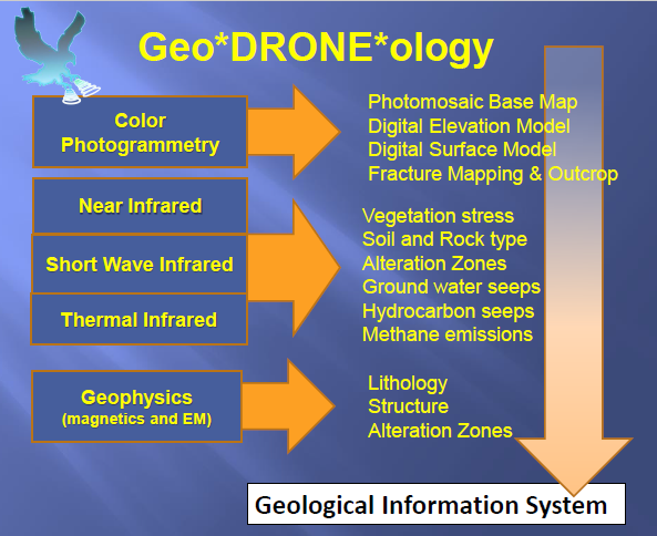 Picture 4: GeoDRONEology Data Derivatives