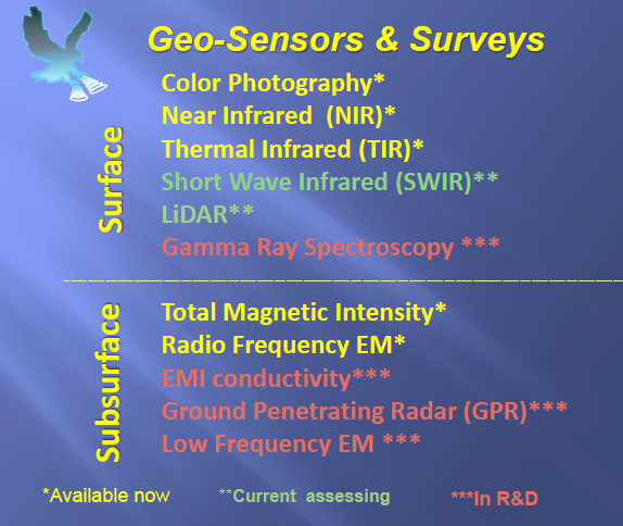 Picture 3: Surface / Subsurface Sensor Capabilities Chart