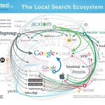 What does Business need in order to appear in Local Search Results?