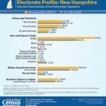Demographic and Economic Profiles of New Hampshire's Electorate February 02, 2016