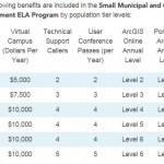 Esri Announces Big Changes to Small Government Enterprise License Agreement Program