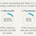Infographic Highlights the Struggle of Women in Tech