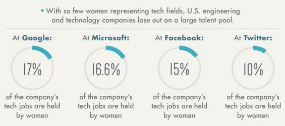 The Power and Struggle of Women in Tech