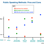 Public Speaking, Pros, Cons, Fears