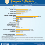 Demographic and Economic Profiles of States Holding March 15 Primaries