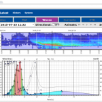 Advanced Wave Processing for OceanWise's Port-Log