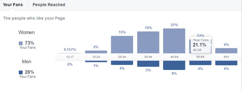Facebook fan demographic data: Facebook Insights