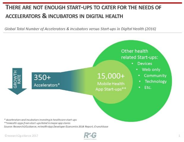 2017-03-29 21_10_29-R2G Press Release - Most digital health accelerators must refocus to survive - g