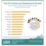 California Takes Top Three Spots in Employment Growth Among Large Counties, Census Bureau Reports