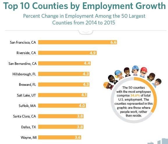 2017-04-23 08_08_27-Top 10 Counties by Employment Growth