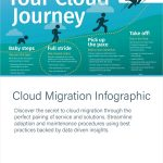 Infographic – Navigating Your Cloud Journey