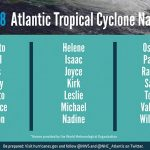 Forecasters predict a near- or above-normal 2018 Atlantic hurricane season