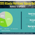2019 Atlantic hurricane season expected to worsen