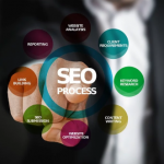 What is Data Driven SEO?