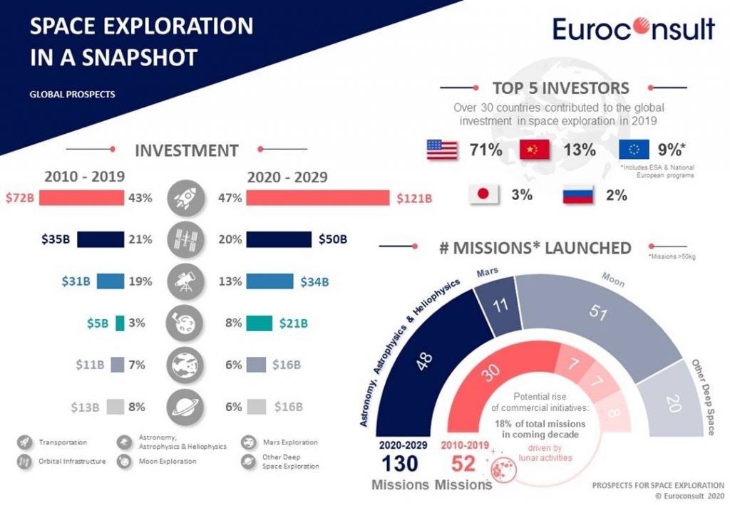 Prospects for Space Exploration 2020 Edition