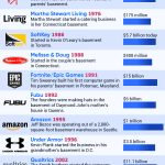 Successful Tech Companies That Began in a Basement
