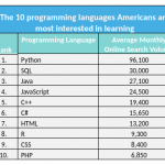 Ranked: The most in-demand tech jobs and Top 10 in-demand Programing Languages in America