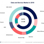 Global Market for Commercial Earth Observation Data and Services to Reach $8 Billion by 2029, Growing from $4.6 Billion in 2019