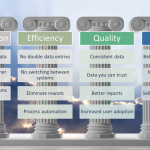 Data and system integration brings huge benefits to your organization through at least four pillars of improvement.