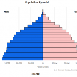Census Bureau Releases International Population Estimates and Projections